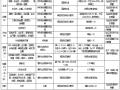 官地水电站大坝RCC施工工法
