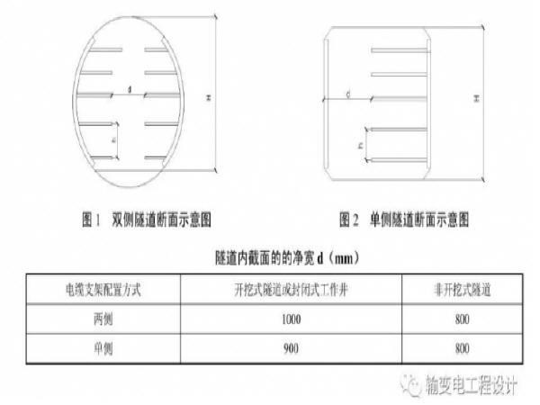明挖电缆隧道设计