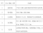 [内蒙古]铁路节能减排工作绿色实施方案