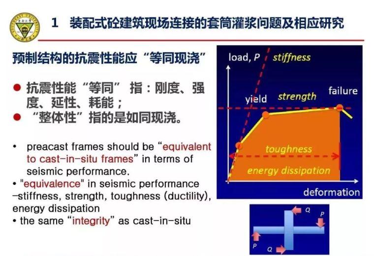 郭正兴:装配式砼建筑现场连接质量控制技术研究_4
