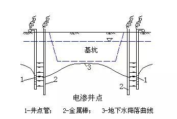 工程降水常用方法对比及常见问题应急措施_6
