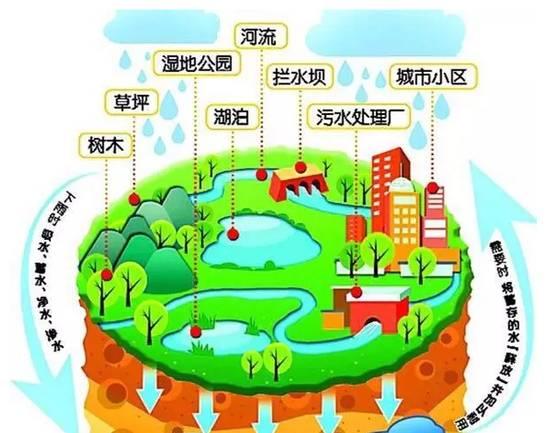 关于绿色建筑雨水回收利用要点