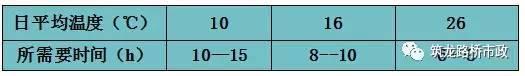 C50混凝土强度达到2.5MPa时所需时间