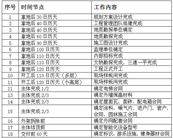 房地产项目公司工程管理方案(141页)