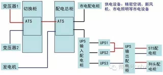 机房建设供配电系统建设_3