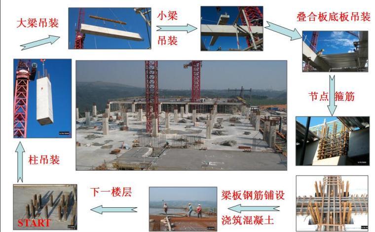 山东省《装配整体式混凝土结构设计规程》介绍PPT(附图丰富)