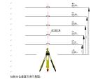超高层结构测量方案