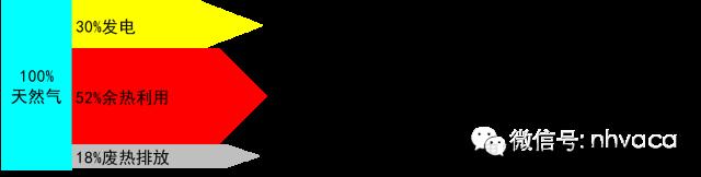 分布式能源(冷热电三联供技术)(全)_3