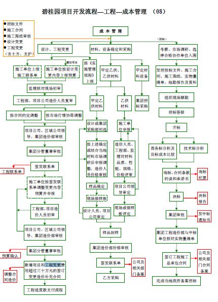 碧桂园项目开发流程—工程—成本管理