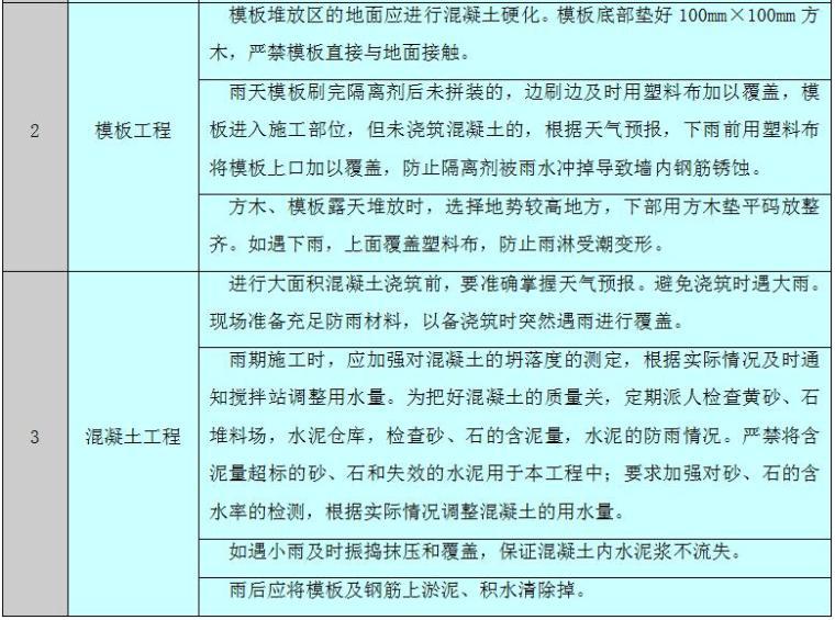 [天津]超高层双子塔项目2015年雨季施工方案