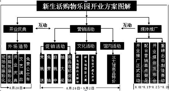 [龙头企业]城市广场项目建造全程指导手册(图表丰富)-活动图解