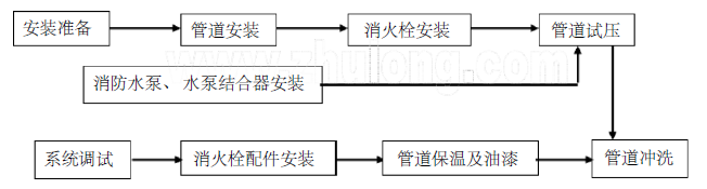 天津某活动中心大楼消防工程施工组织设计方案(创鲁班奖)43页
