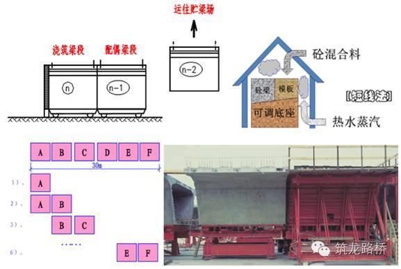 装配式桥梁施工技术_32