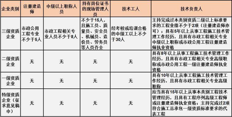 住建部最新施工总承包资质标准人员要求[建议收藏]_2