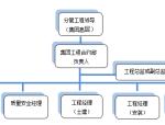 绿地集团工程管理手册(共194页)