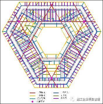 超高层建筑施工关键技术总结_4