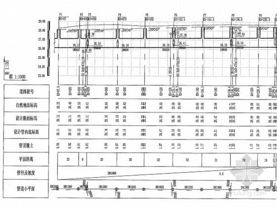 [安徽]市政道路给水、排水及管道工程施工图设计