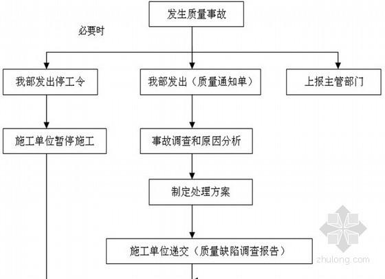 [内蒙古]住宅楼水电工程质量控制措施(2013年 流程图)