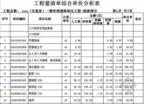 [广东]2015年安置房项目市政及绿化工程预算书(全套图纸)-工程量清单综合单价分析表(园建)