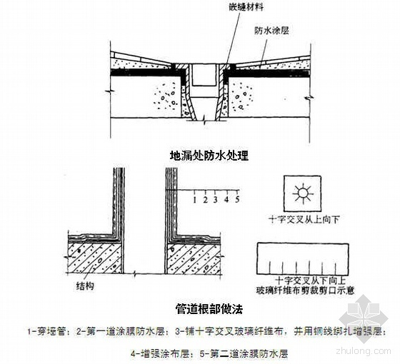 河北某公司卫生间防水工程施工工艺(JS防水涂料 附详图)