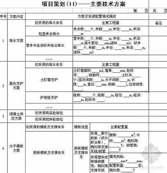 项目策划管理规定(项目实施策划书)