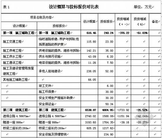 [江西]某公路投标报价的合理性分析(2011年)