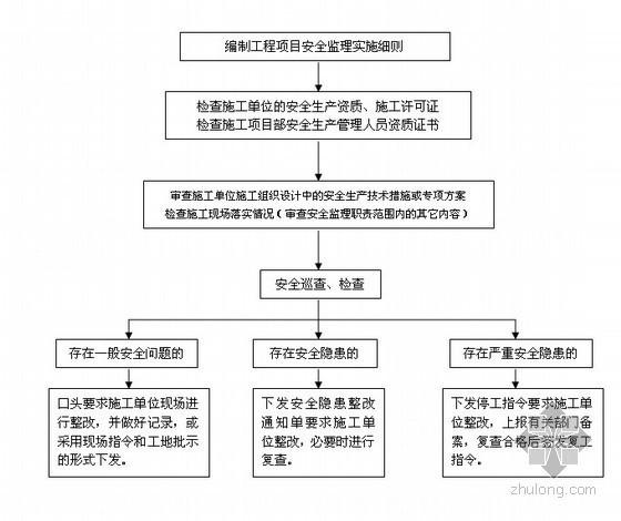 [江苏]高速公路收费站安全监理计划