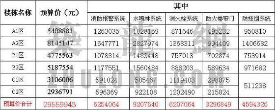 湖北武汉某消防系统改造工程预算书
