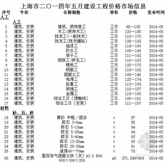 [上海]2014年5月建筑安装工程材料价格信息(含人工 机械台班价格)