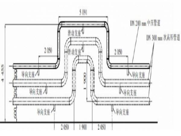 燃气管道纳入地下综合管廊:这几个技术难点亟待解决!