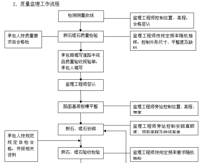 [厦门]公路桥梁提升改造工程监理实施细则(227页,图文丰富)_10