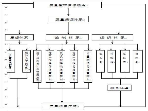 四级公路改建工程施工组织设计(62页)