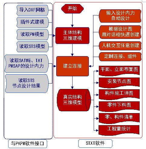 BIM在钢结构详图设计软件开发中的实践