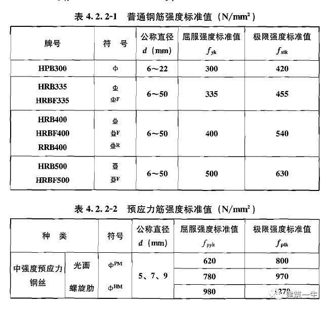 [技术储备]钢筋符号规范及钢筋理论重量表