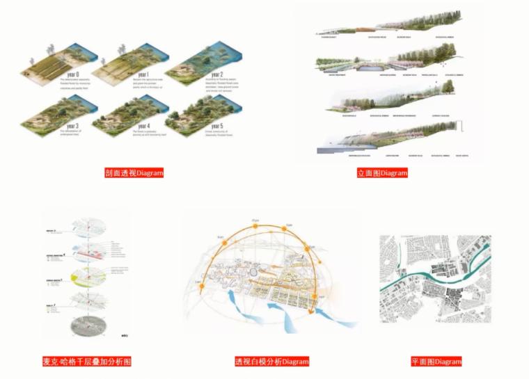 PS景观分析图出图套路(作业)——王露卿老师