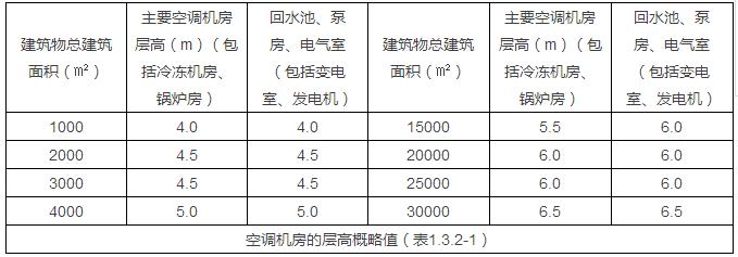 暖通机房大小估算(提资、作图必备)_2