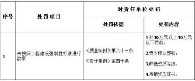 住建部:五方责任主体处罚细则!工程质量建设单位担首责!_2