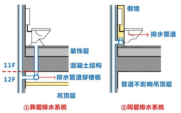 """大家都提到的""""墙排""""是什么?同层排水系统知识了解"""