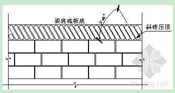 砌筑工程施工方案(二次结构、粘土砖、加气混凝土砌块)