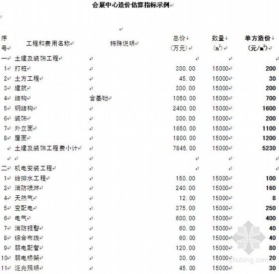 会展中心造价估算指标