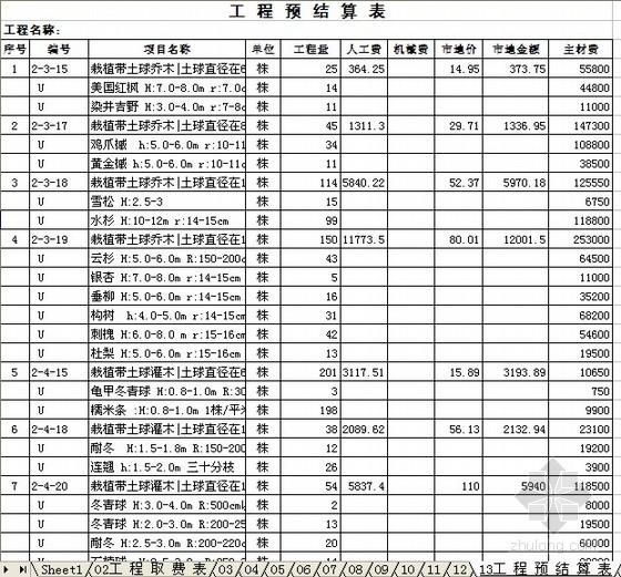 [山东]2011年青岛某项目配套工程预算控制价(临时道路、景观工程)