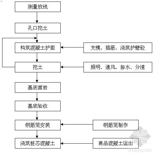 [广东]村庄挡土墙治理工程施工组织设计(人工挖孔桩)