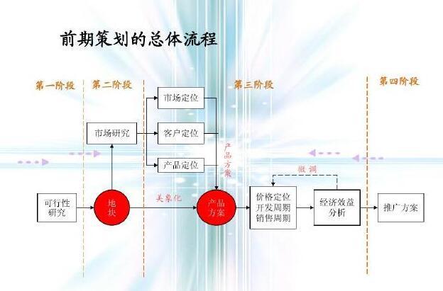 房地产前期及营销策划总流程(120页,结合案例分析)