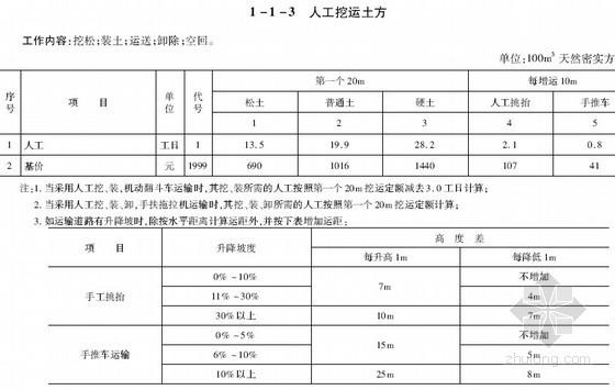 [四川]2013年公路养护工程预算定额及机械台班费用定额(高清版本 831页)