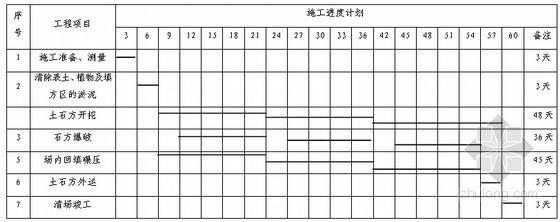 [重庆]房屋平基土石方施工组织设计