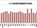 31个省会城市造价指标数据,最新发布,速收藏!