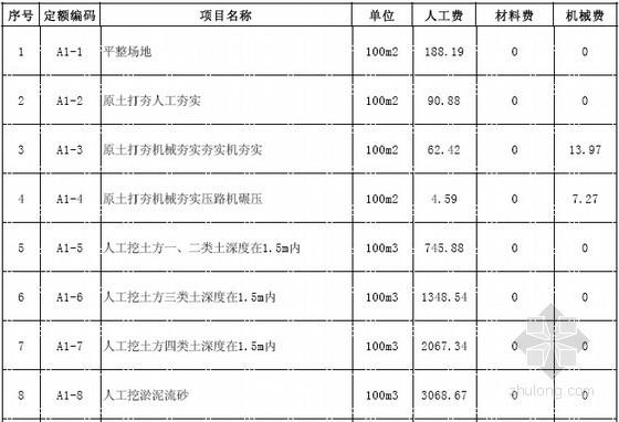 [广东]2010版建筑装饰工程综合定额(全套228页)