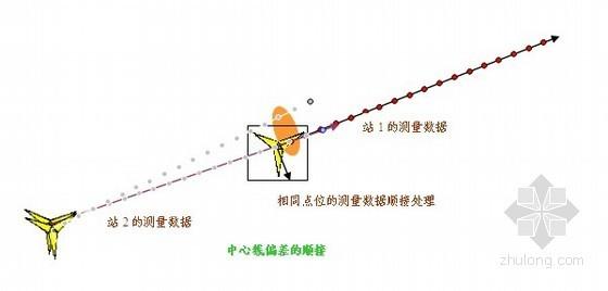 铁路工程CRTSⅠ型双块式无砟轨道结构轨排框架法施工方案(铁科院)