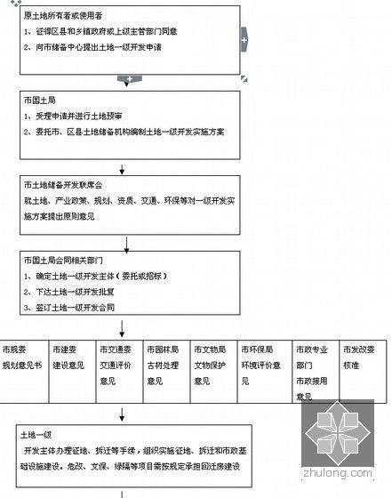 [龙头企业]城市广场项目建造全程指导手册(图表丰富)-土地开发