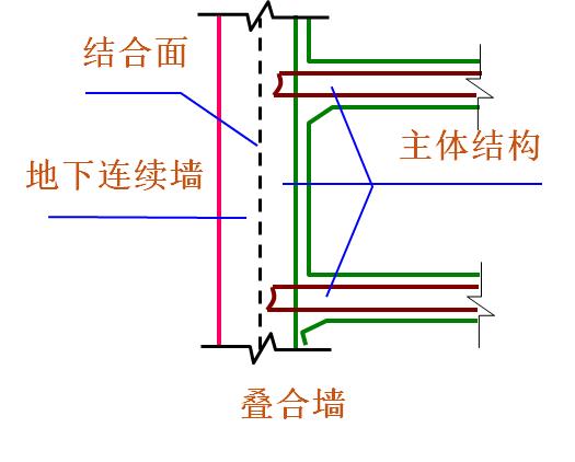 地铁地下连续墙施工精细讲解,即学即用!_7